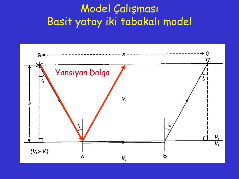 Yansıyan Dalga Model Çalışması Basit yatay iki tabakalı model