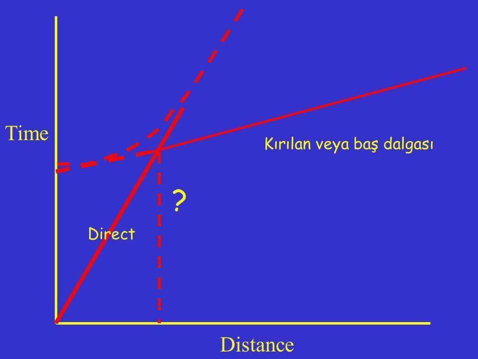 ? Time Distance Direct Kırılan veya baş dalgası