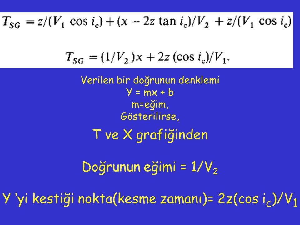 T ve X grafiğinden Doğrunun eğimi = 1/V 2 Y 'yi kestiği nokta(kesme zamanı)= 2z(cos i c )/V 1 Verilen bir doğrunun denklemi Y = mx + b m=eğim, Gösteri