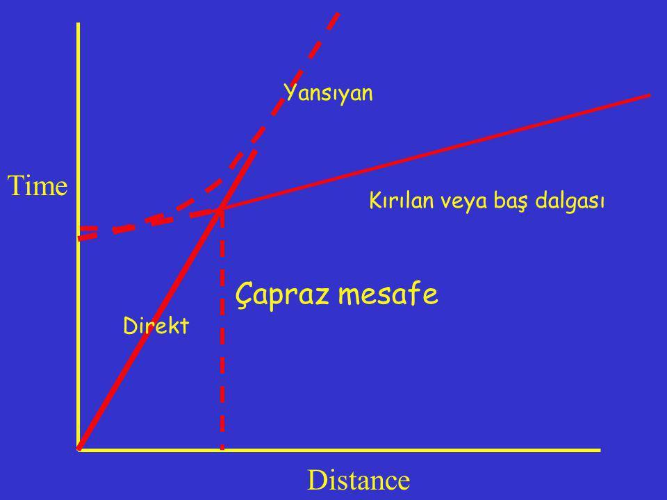 Çapraz mesafe Time Distance Direkt Yansıyan Kırılan veya baş dalgası