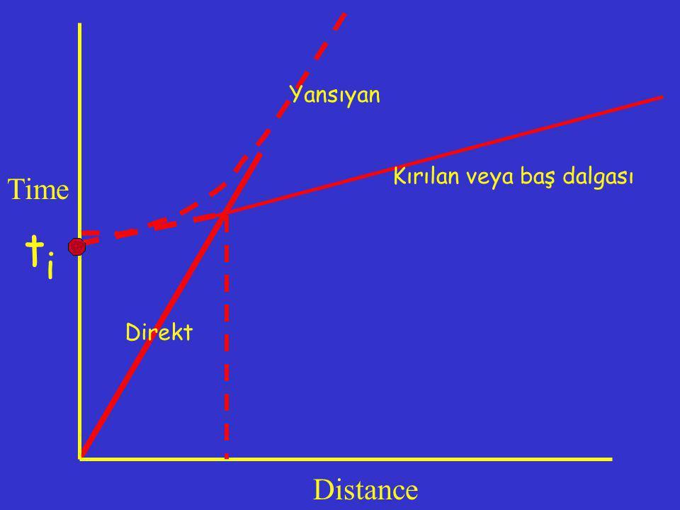 Time Distance Direkt Yansıyan titi Kırılan veya baş dalgası