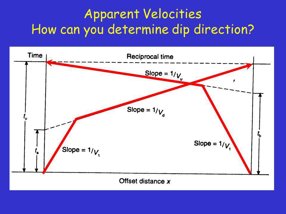 Apparent Velocities How can you determine dip direction?