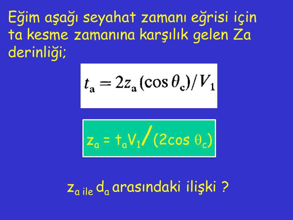 Eğim aşağı seyahat zamanı eğrisi için ta kesme zamanına karşılık gelen Za derinliği; z a = t a V 1 / (2cos  c ) z a ile d a arasındaki ilişki ?