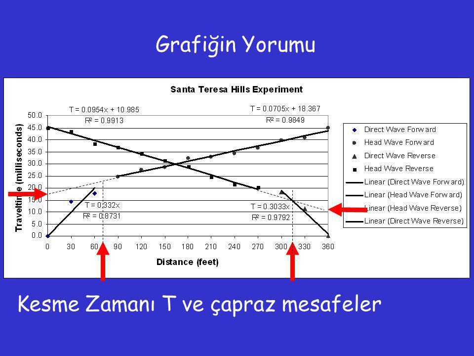 Grafiğin Yorumu Kesme Zamanı T ve çapraz mesafeler