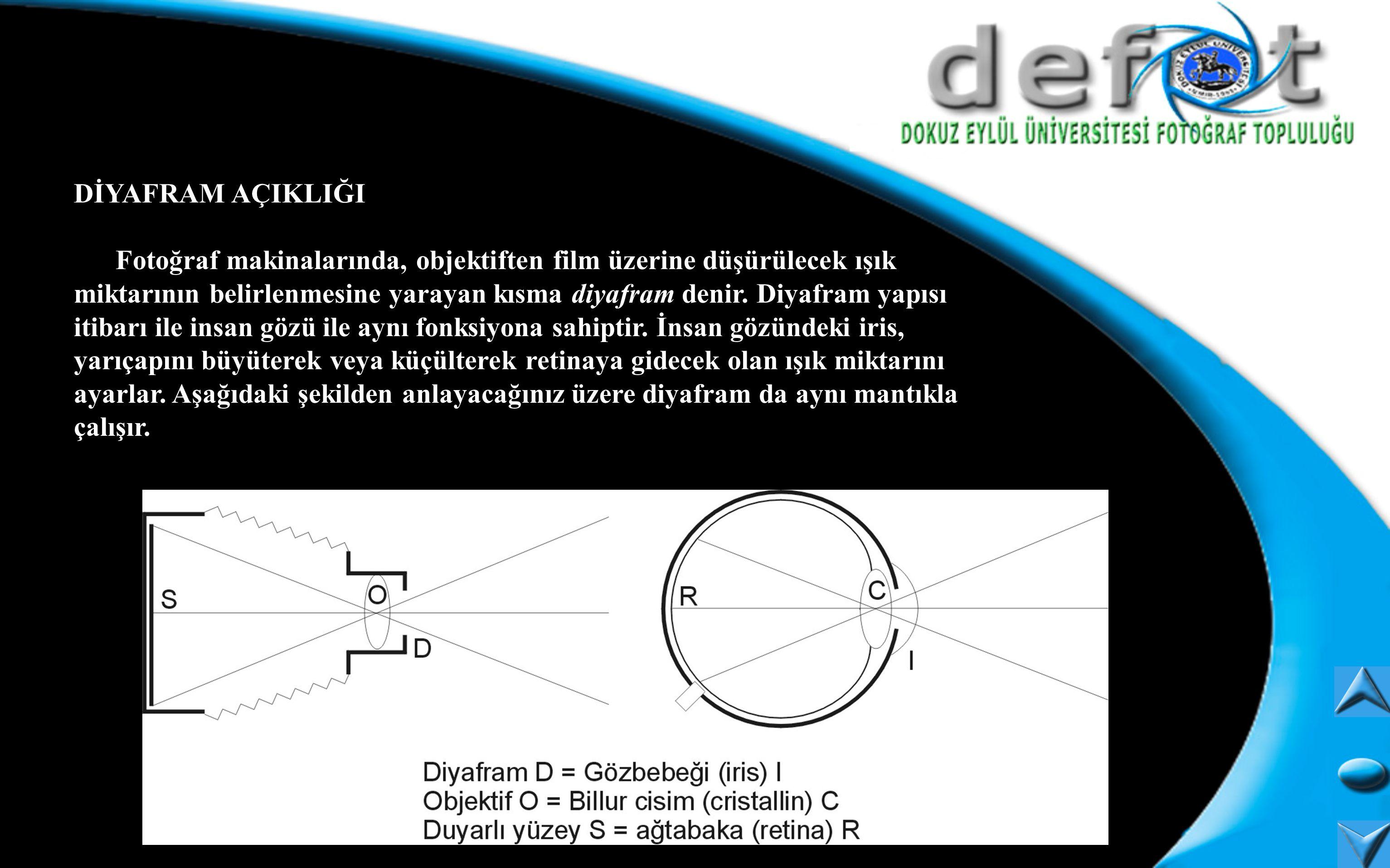 Işık miktarına göre ayarlanacak diyafram için diyafram açıklığı değerleri kullanılır ve f ile gösterilir. f in tanımı aşağıdaki gibidir; f = Odak Uzunluğu /Diyafram Çapı(D) = Diyafram Açıklığı Her objektifin kendine göre bir diyafram açıklığı aralığı vardır.