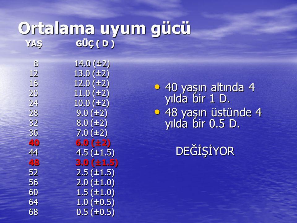 Ortalama uyum gücü YAŞ GÜÇ ( D ) YAŞ GÜÇ ( D ) 8 14.0 (±2) 8 14.0 (±2) 12 13.0 (±2) 12 13.0 (±2) 16 12.0 (±2) 16 12.0 (±2) 20 11.0 (±2) 20 11.0 (±2) 2