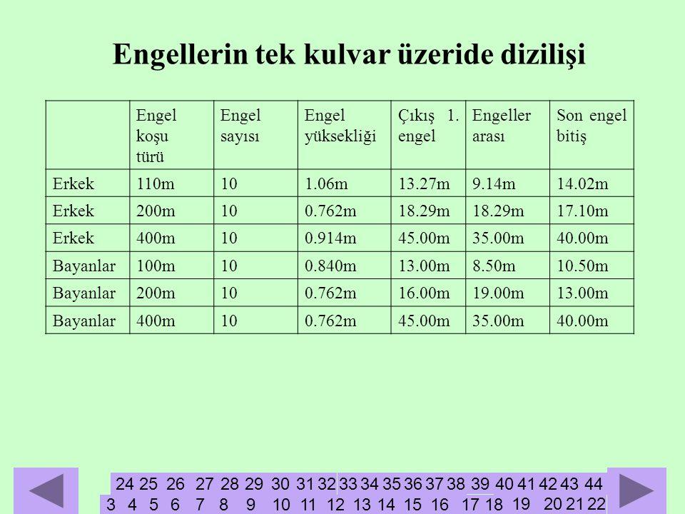 Engellerin tek kulvar üzeride dizilişi Engel koşu türü Engel sayısı Engel yüksekliği Çıkış 1.