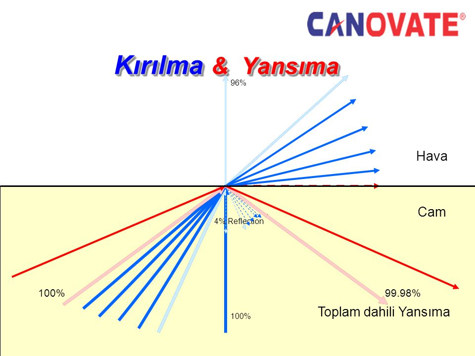 Cam Hava Kırılma & Yansıma 100% 4% Reflection 96% 100% 99.98% Toplam dahili Yansıma