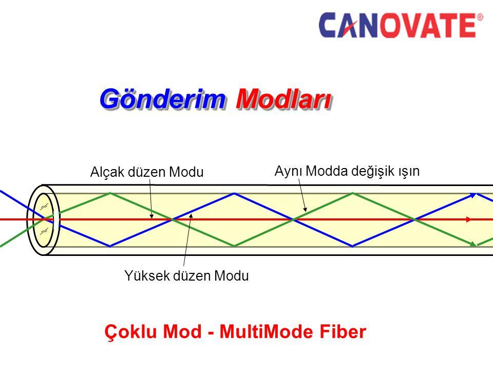 Gönderim Modları Alçak düzen Modu Aynı Modda değişik ışın Çoklu Mod - MultiMode Fiber Yüksek düzen Modu