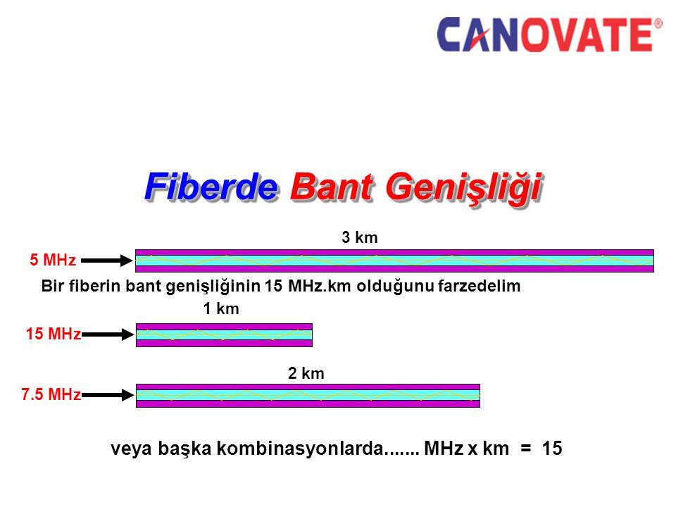 Fiberde Bant Genişliği Bir fiberin bant genişliğinin 15 MHz.km olduğunu farzedelim 5 MHz 3 km 7.5 MHz 2 km 15 MHz 1 km veya başka kombinasyonlarda.......