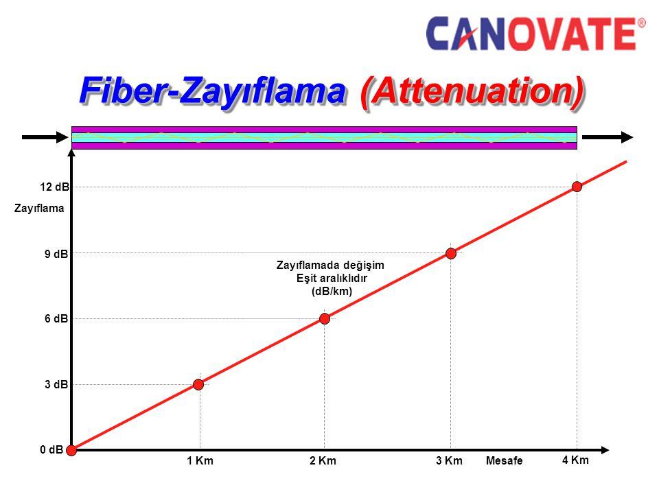 Fiber-Zayıflama (Attenuation) Zayıflama Mesafe 0 dB 3 dB 1 Km2 Km 6 dB 3 Km 9 dB 4 Km 12 dB Zayıflamada değişim Eşit aralıklıdır (dB/km)