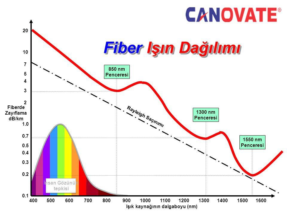 Fiber Işın Dağılımı Işık kaynağının dalgaboyu (nm) 400 500 600 700 800 900 1000 1100 1200 1300 1400 1500 1600 850 nm Penceresi Human Eye Response 1300