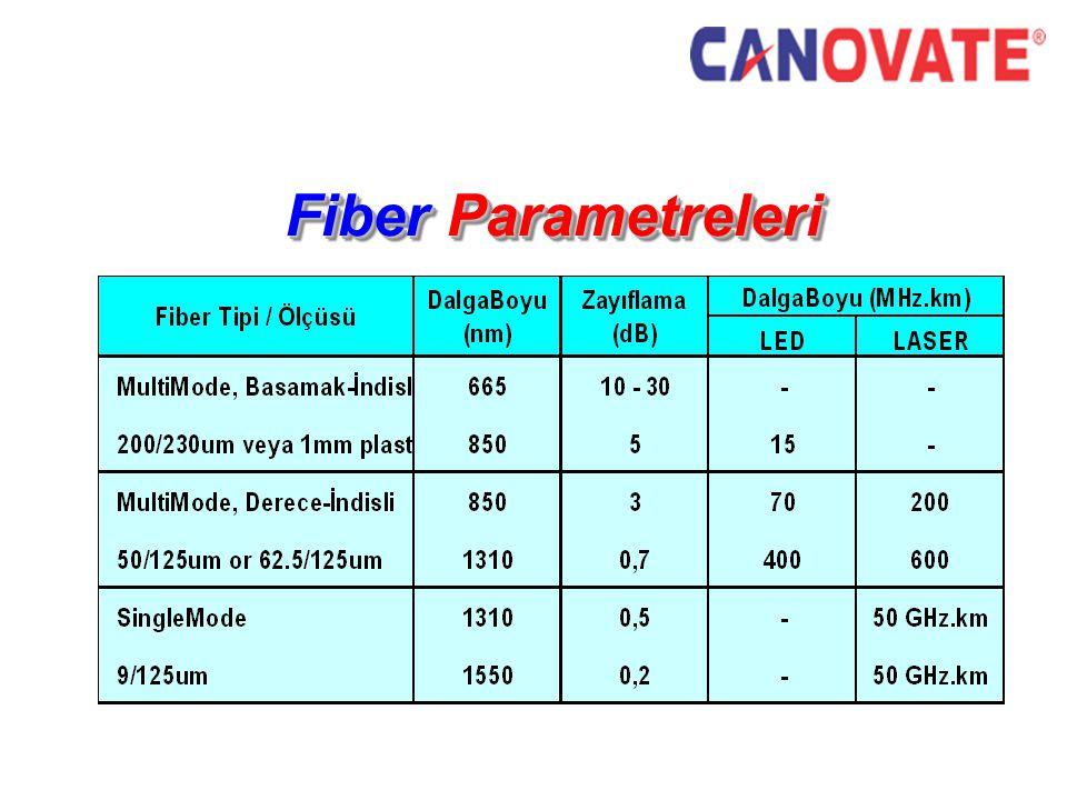 Fiber Parametreleri Fiber Parametreleri