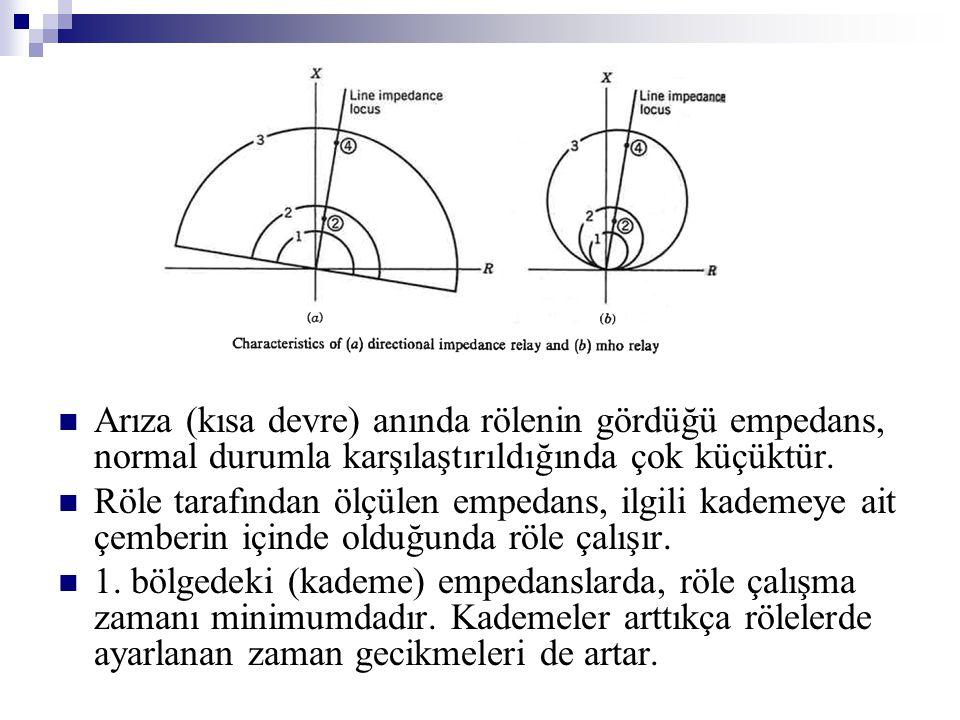  Arıza (kısa devre) anında rölenin gördüğü empedans, normal durumla karşılaştırıldığında çok küçüktür.  Röle tarafından ölçülen empedans, ilgili kad