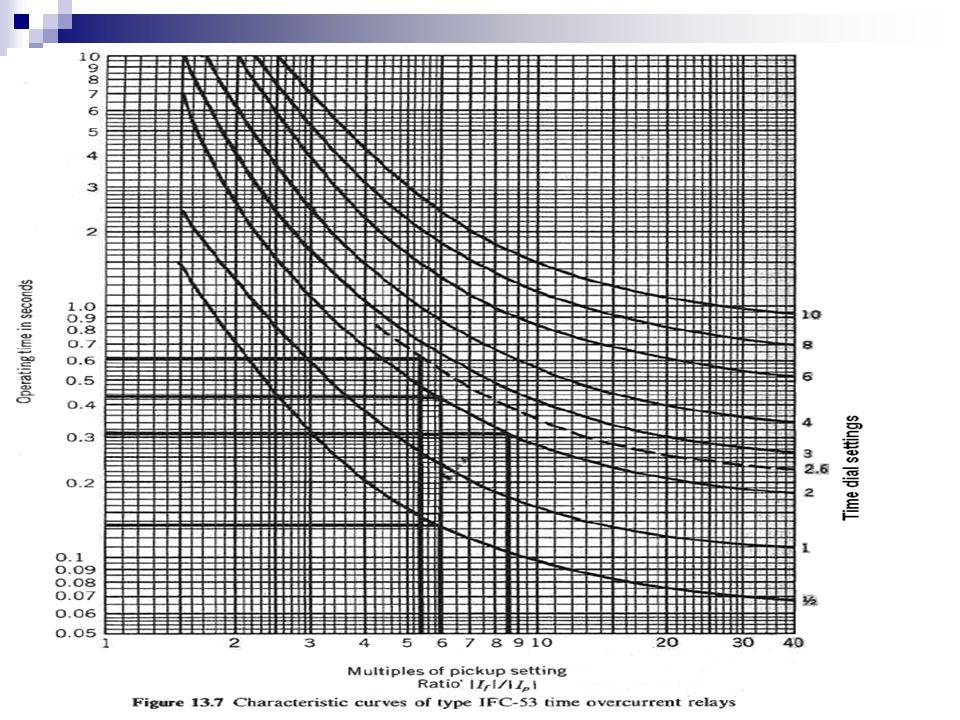Örnek (Elements of Power System Analysis, Stevenson)