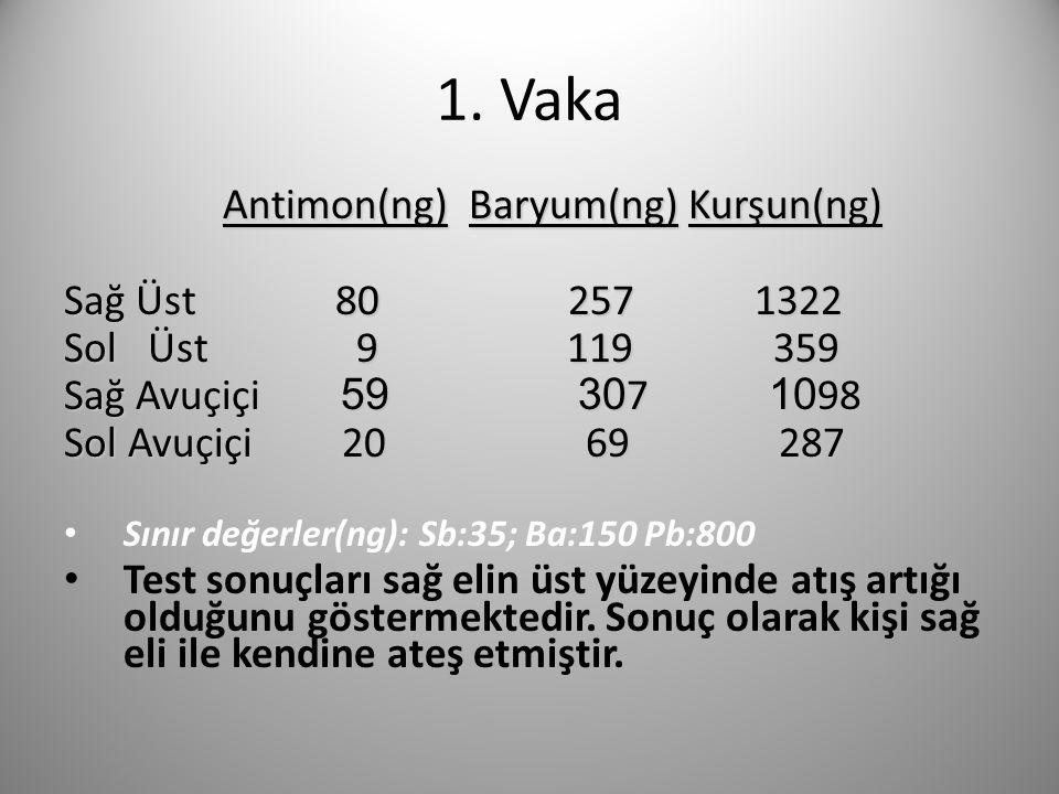 1. Vaka Antimon(ng) Baryum(ng) Kurşun(ng) Antimon(ng) Baryum(ng) Kurşun(ng) Sağ Üst 80 257 1322 Sol Üst 9 119 359 Sağ Avuçiçi 59 30 7 10 98 Sol Avuçiç
