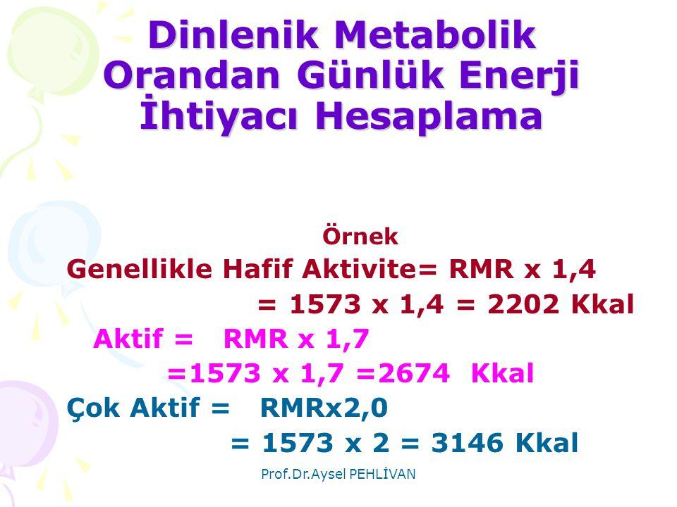 Prof.Dr.Aysel PEHLİVAN Dinlenik Metabolik Orandan Günlük Enerji İhtiyacı Hesaplama Örnek Genellikle Hafif Aktivite= RMR x 1,4 = 1573 x 1,4 = 2202 Kkal