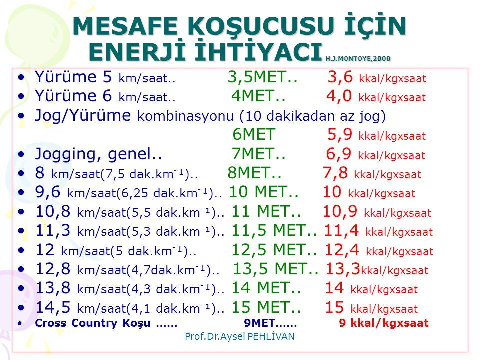 Prof.Dr.Aysel PEHLİVAN MESAFE KOŞUCUSU İÇİN ENERJİ İHTİYACI H.J.MONTOYE,2000 •Yürüme 5 km/saat.. 3,5MET.. 3,6 kkal/kgxsaat •Yürüme 6 km/saat.. 4MET..