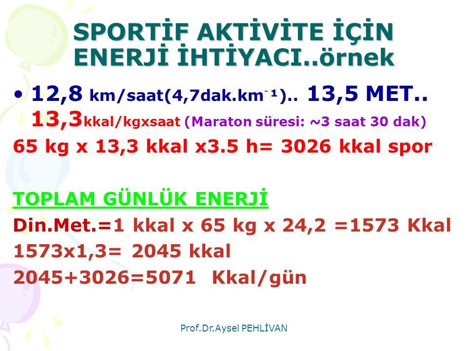 Prof.Dr.Aysel PEHLİVAN SPORTİF AKTİVİTE İÇİN ENERJİ İHTİYACI..örnek •12,8 km/saat(4,7dak.km ֿ ¹).. 13,5 MET.. 13,3 kkal/kgxsaat (Maraton süresi: ~3 sa
