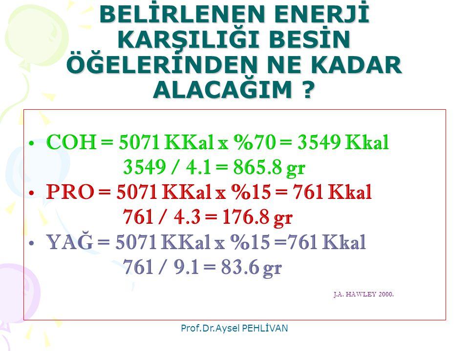 Prof.Dr.Aysel PEHLİVAN BELİRLENEN ENERJİ KARŞILIĞI BESİN ÖĞELERİNDEN NE KADAR ALACAĞIM ? •COH = 5071 KKal x %70 = 3549 Kkal 3549 / 4.1 = 865.8 gr •PRO