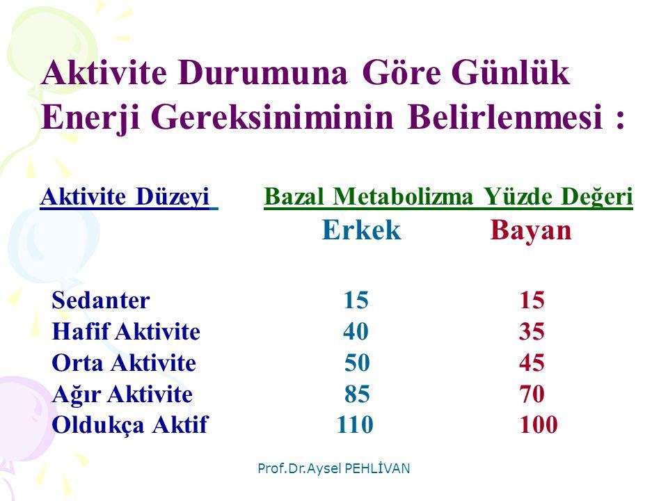 Prof.Dr.Aysel PEHLİVAN Aktivite Düzeyi Bazal Metabolizma Yüzde Değeri Erkek Bayan Sedanter 1515 Hafif Aktivite 4035 Orta Aktivite 5045 Ağır Aktivite 8