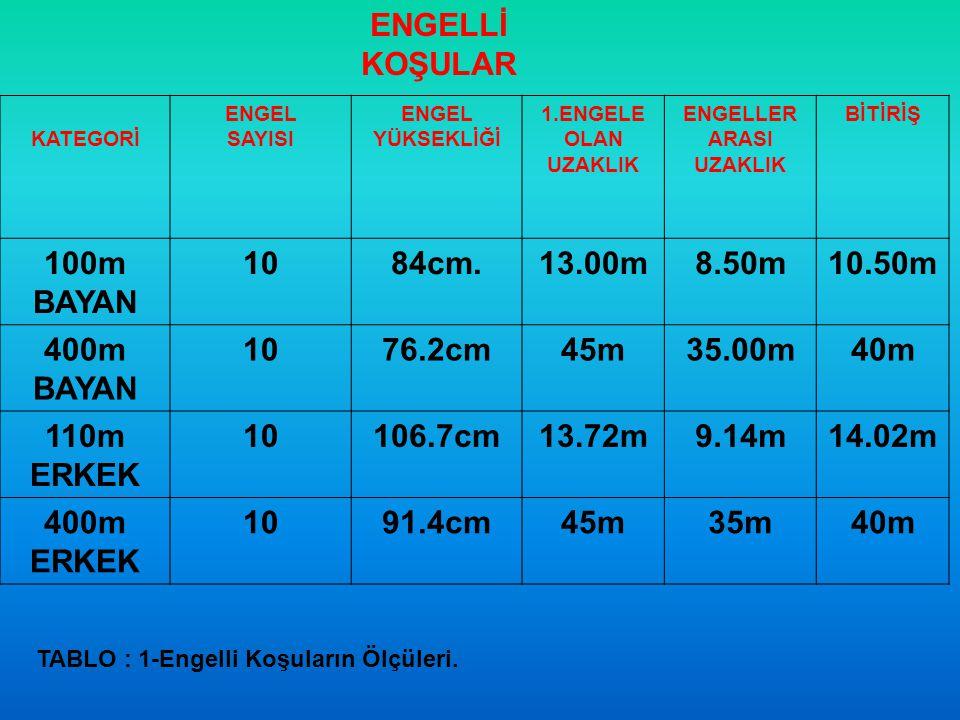 ENGELLİ KOŞULAR KATEGORİ ENGEL SAYISI ENGEL YÜKSEKLİĞİ 1.ENGELE OLAN UZAKLIK ENGELLER ARASI UZAKLIK BİTİRİŞ 100m BAYAN 1084cm.13.00m8.50m10.50m 400m B