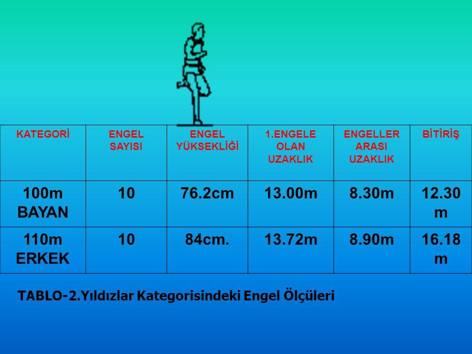 KATEGORİENGEL SAYISI ENGEL YÜKSEKLİĞİ 1.ENGELE OLAN UZAKLIK ENGELLER ARASI UZAKLIK BİTİRİŞ 100m BAYAN 1076.2cm13.00m8.30m12.30 m 110m ERKEK 1084cm.13.