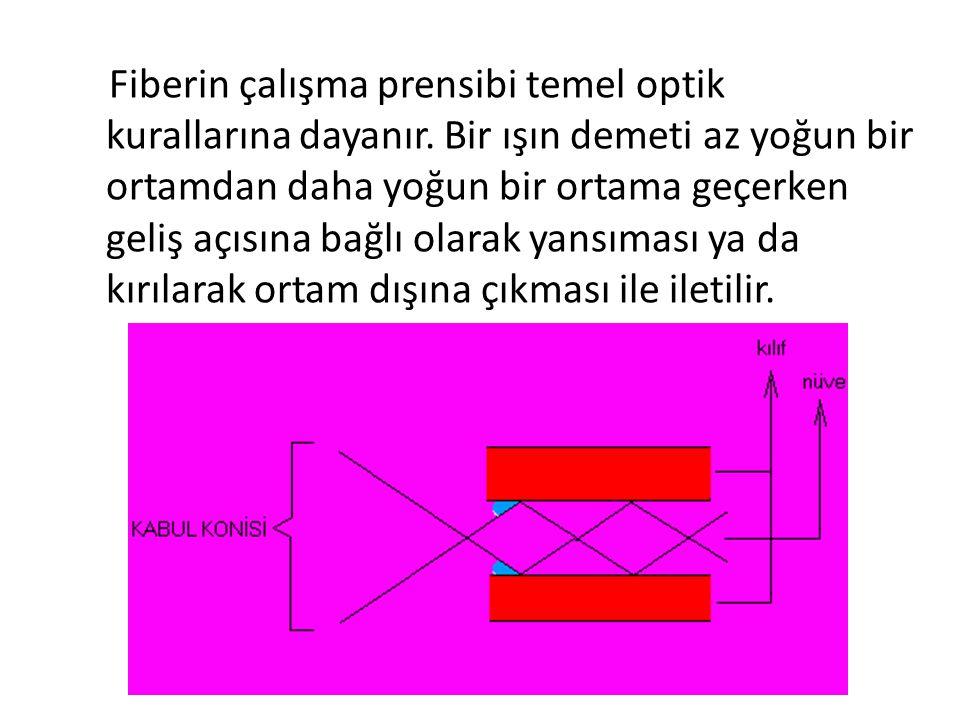 Fiberin çalışma prensibi temel optik kurallarına dayanır. Bir ışın demeti az yoğun bir ortamdan daha yoğun bir ortama geçerken geliş açısına bağlı ola