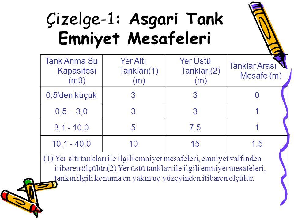 Çizelge-1: Asgari Tank Emniyet Mesafeleri Tank Anma Su Kapasitesi (m3) Yer Altı Tankları(1) (m) Yer Üstü Tankları(2) (m) Tanklar Arası Mesafe (m) 0,5'