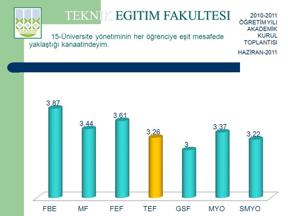 TEKNIK EGITIM FAKULTESI 2010-2011 ÖĞRETİM YILI AKADEMİK KURUL TOPLANTISI HAZİRAN-2011 15-Üniversite yönetiminin her öğrenciye eşit mesafede yaklaştığı kanaatindeyim.
