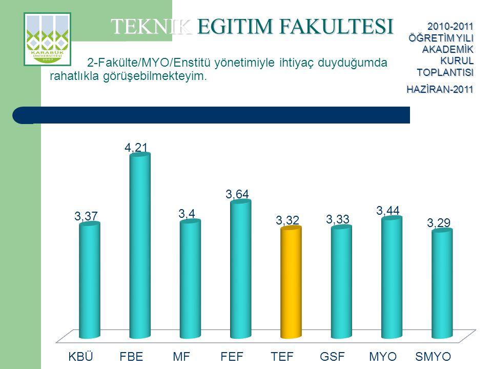 TEKNIK EGITIM FAKULTESI 2010-2011 ÖĞRETİM YILI AKADEMİK KURUL TOPLANTISI HAZİRAN-2011 3-Bölüm yönetimine ilettiğim sorunların çözümü için gayret gösterilmektedir.
