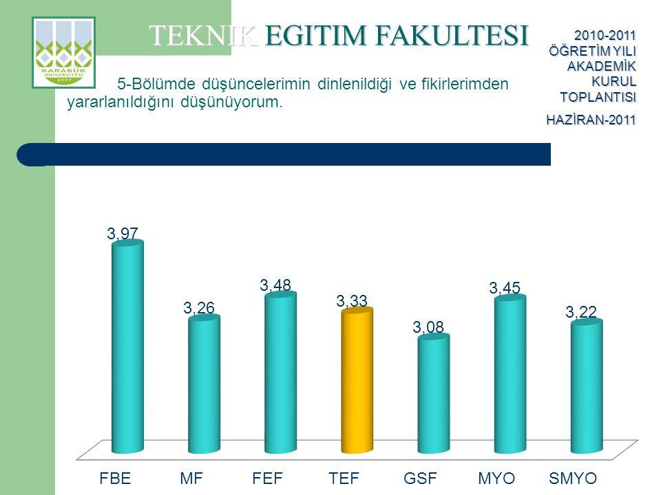 TEKNIK EGITIM FAKULTESI 2010-2011 ÖĞRETİM YILI AKADEMİK KURUL TOPLANTISI HAZİRAN-2011 16-Öğretim üyeleri ile öğrenciler arasında rahatlıkla iletişim kurulabilmektedir.