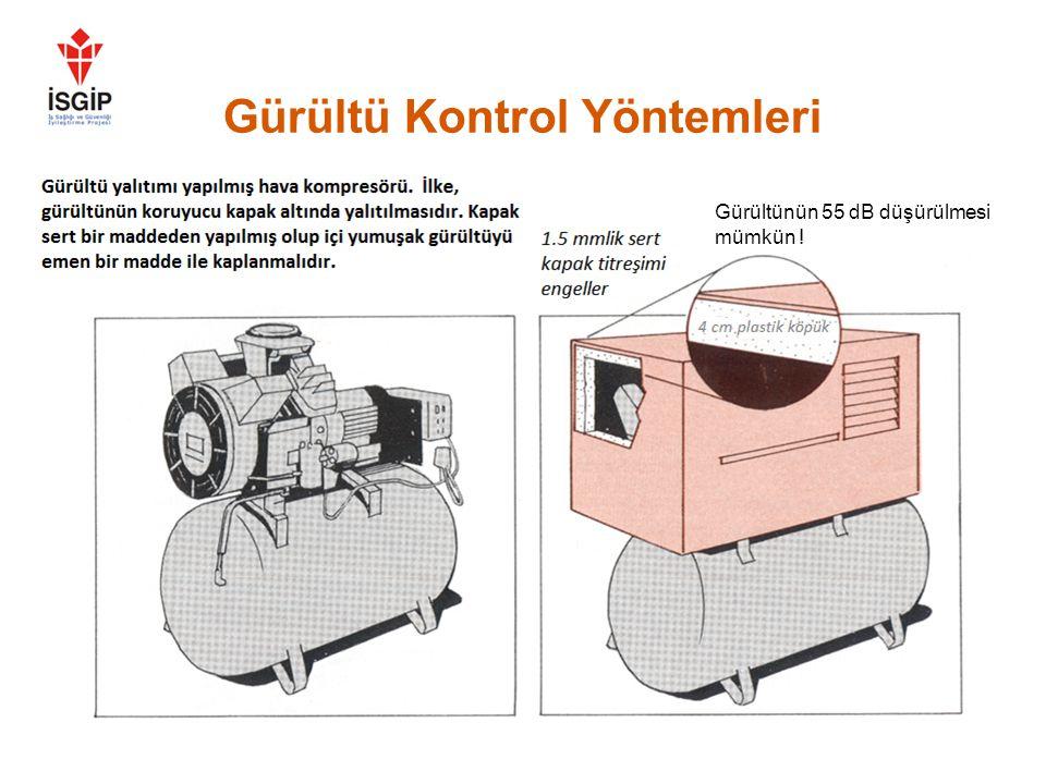 Gürültü Kontrol Yöntemleri •Makinelerin düzenli bakımını yapın •Makine parçalarında ve kaplamalarında titreşimi azaltın (Metal parçaları ses çıkarmaya