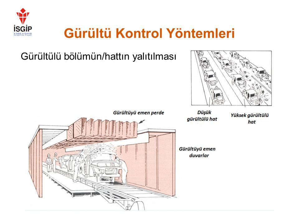 Gürültü Kontrol Yöntemleri Gürültünün 55 dB düşürülmesi mümkün !