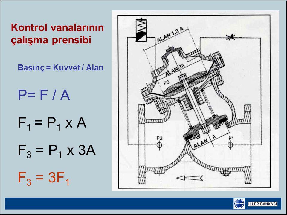 Basınç = Kuvvet / Alan P= F / A F 1 = P 1 x A F 3 = P 1 x 3A F 3 = 3F 1 Kontrol vanalarının çalışma prensibi