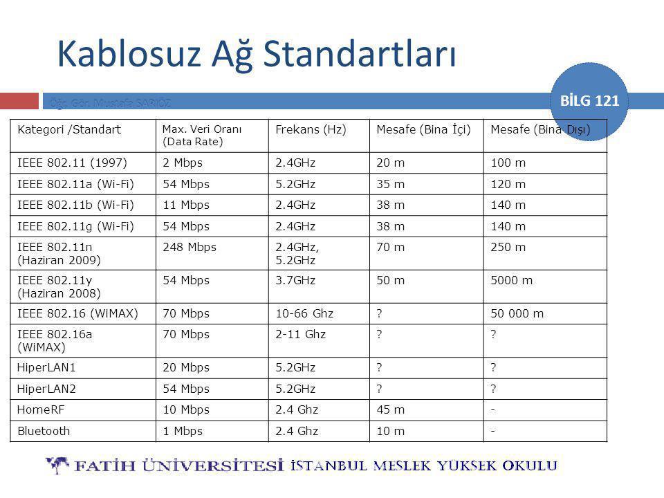 BİLG 121 Kablosuz Ağ Standartları Kategori /Standart Max. Veri Oranı (Data Rate) Frekans (Hz)Mesafe (Bina İçi)Mesafe (Bina Dışı) IEEE 802.11 (1997)2 M