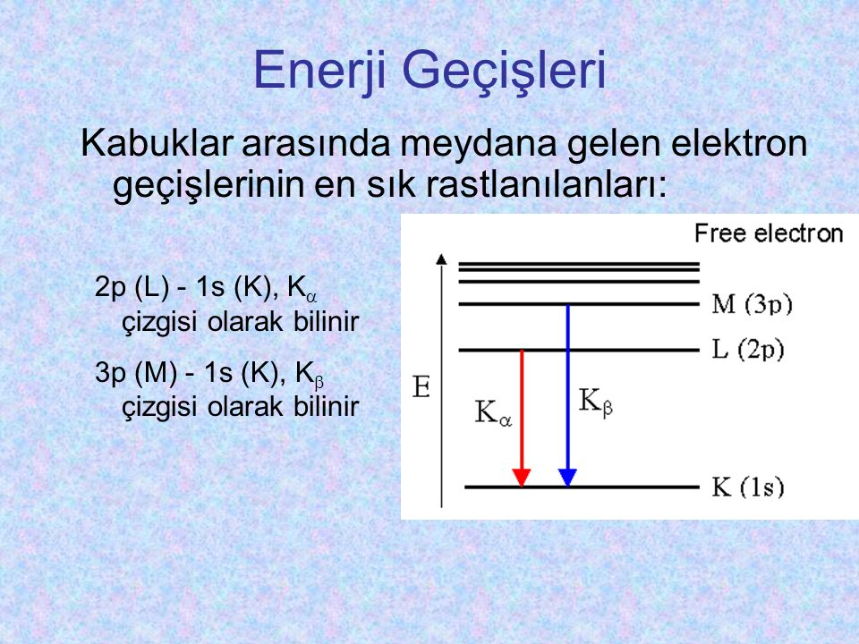 Enerji Geçişleri Kabuklar arasında meydana gelen elektron geçişlerinin en sık rastlanılanları: 2p (L) - 1s (K), K  çizgisi olarak bilinir 3p (M) - 1s