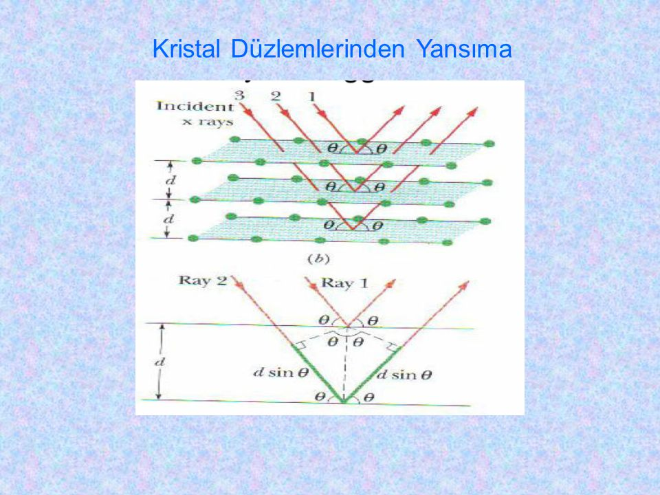 Kristal Düzlemlerinden Yansıma