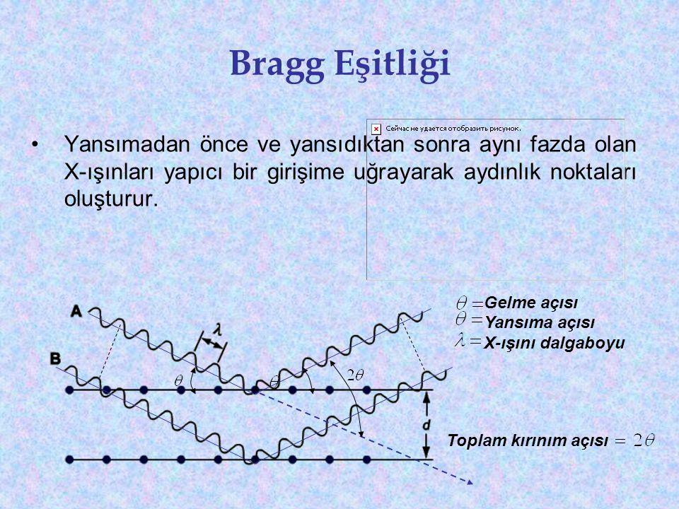 Bragg Eşitliği •Yansımadan önce ve yansıdıktan sonra aynı fazda olan X-ışınları yapıcı bir girişime uğrayarak aydınlık noktaları oluşturur. Gelme açıs