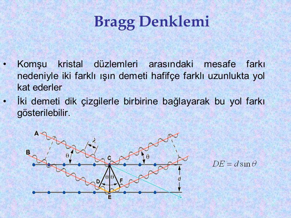 Bragg Denklemi •Komşu kristal düzlemleri arasındaki mesafe farkı nedeniyle iki farklı ışın demeti hafifçe farklı uzunlukta yol kat ederler •İki demeti