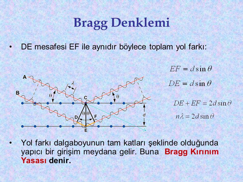 Bragg Denklemi •DE mesafesi EF ile aynıdır böylece toplam yol farkı: •Yol farkı dalgaboyunun tam katları şeklinde olduğunda yapıcı bir girişim meydana