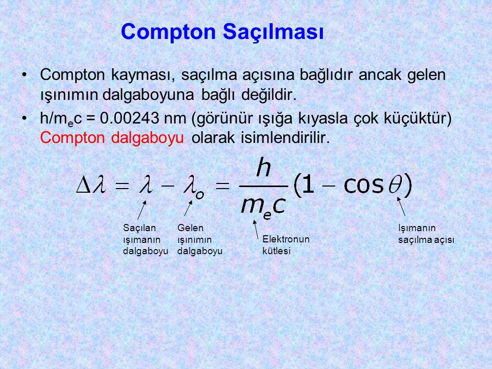 •Compton kayması, saçılma açısına bağlıdır ancak gelen ışınımın dalgaboyuna bağlı değildir. •h/m e c = 0.00243 nm (görünür ışığa kıyasla çok küçüktür)