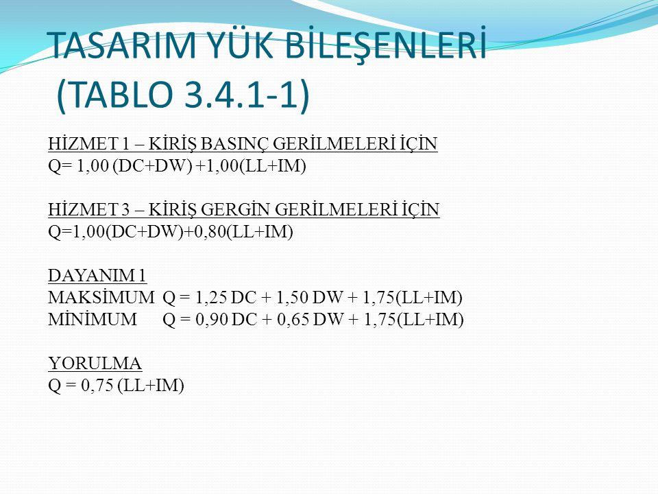 TASARIM YÜK BİLEŞENLERİ (TABLO 3.4.1-1) HİZMET 1 – KİRİŞ BASINÇ GERİLMELERİ İÇİN Q= 1,00 (DC+DW) +1,00(LL+IM) HİZMET 3 – KİRİŞ GERGİN GERİLMELERİ İÇİN Q=1,00(DC+DW)+0,80(LL+IM) DAYANIM 1 MAKSİMUM Q = 1,25 DC + 1,50 DW + 1,75(LL+IM) MİNİMUM Q = 0,90 DC + 0,65 DW + 1,75(LL+IM) YORULMA Q = 0,75 (LL+IM)