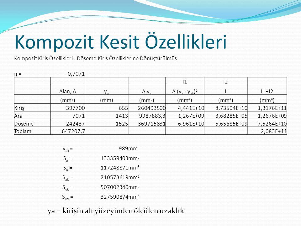 Kompozit Kesit Özellikleri ya = kirişin alt yüzeyinden ölçülen uzaklık Kompozit Kiriş Özellikleri - Döşeme Kiriş Özelliklerine Dönüştürülmüş n =0,7071 I1I2 Alan, Ayaya A y a A (y a - y ak ) 2 II1+I2 (mm 2 )(mm)(mm 3 )(mm 4 ) Kiriş3977006552604935004,441E+108,73504E+101,3176E+11 Ara707114139987883,31,267E+093,68285E+051,2676E+09 Döşeme24243715253697158316,961E+105,65685E+097,5264E+10 Toplam647207,7 2,083E+11 y ak =989mm S a =133359403mm 3 S u =117248871mm 3 S ak =210573619mm 3 S uk =507002340mm 3 S ud =327590874mm 3