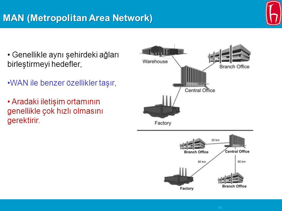 14 MAN (Metropolitan Area Network) • Genellikle aynı şehirdeki ağları birleştirmeyi hedefler, •WAN ile benzer özellikler taşır, • Aradaki iletişim ort