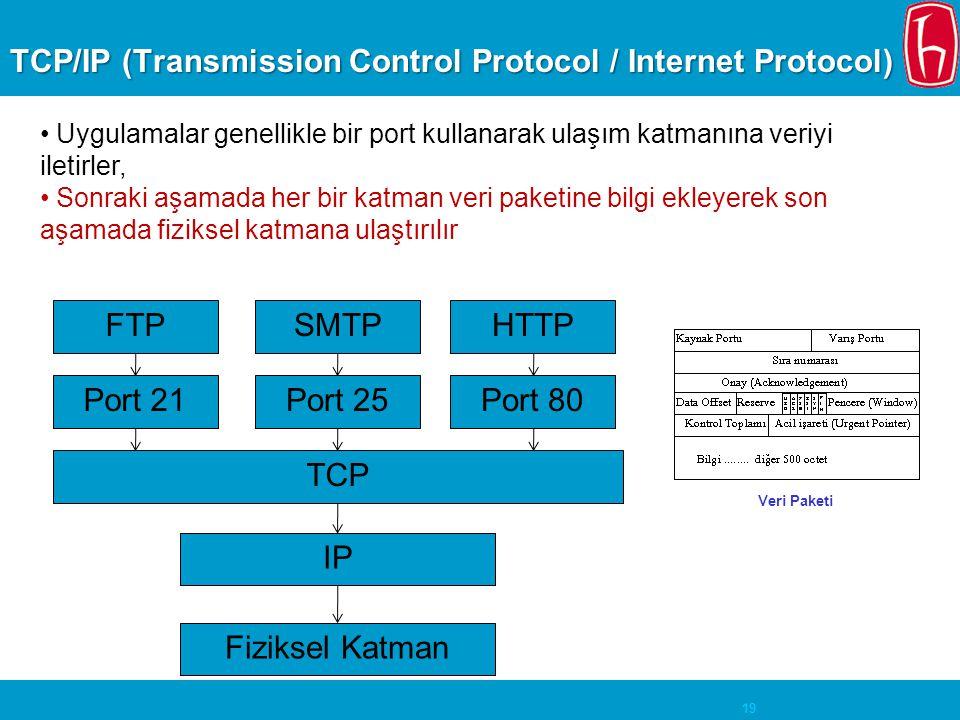 19 TCP/IP (Transmission Control Protocol / Internet Protocol) • Uygulamalar genellikle bir port kullanarak ulaşım katmanına veriyi iletirler, • Sonrak