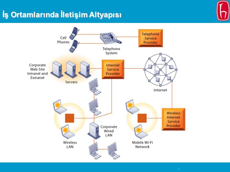 3 Ağ (Network) Türleri LAN (Local Area Network): 500 metrelik alan CAN (Campus Area Network): 1000 metrelik alan MAN(Metropolitan Area Network): Şehir veya metropol WAN (Wide Area Network): Şehirler, ülkeler arası INTERNET