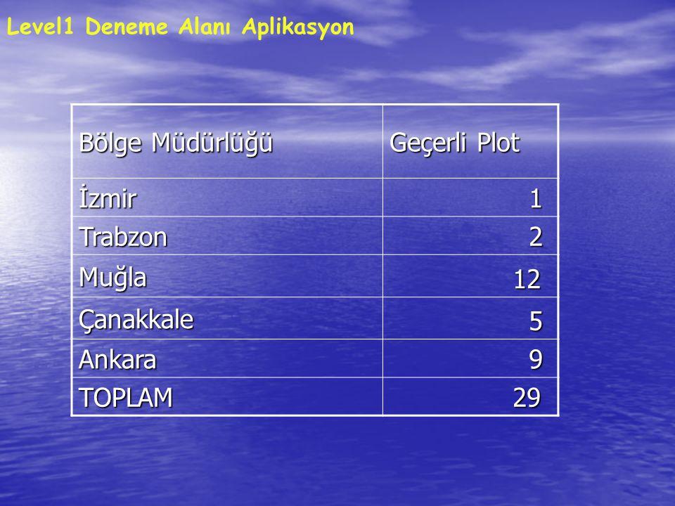 Bölge Müdürlüğü Geçerli Plot İzmir 1 Trabzon 2 Muğla 12 12 Çanakkale 5 Ankara 9 TOPLAM 29 29 Level1 Deneme Alanı Aplikasyon