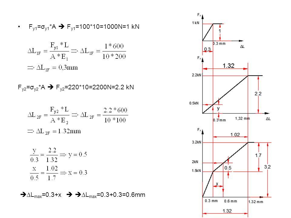 •F y1 =σ y1 *A  F y1 =100*10=1000N=1 kN F y2 =σ y2 *A  F y2 =220*10=2200N=2.2 kN  ∆L max =0.3+x   ∆L max =0.3+0.3=0.6mm
