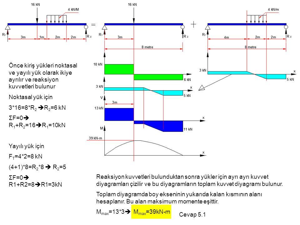 Reaksiyon kuvvetleri bulunduktan sonra yükler için ayrı ayrı kuvvet diyagramları çizilir ve bu diyagramların toplam kuvvet diyagramı bulunur. Toplam d